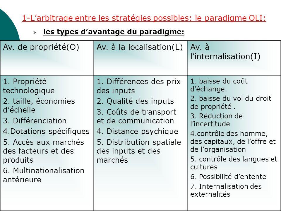 1-Larbitrage entre les stratégies possibles: le paradigme OLI: les types davantage du paradigme: Av. de propriété(O)Av. à la localisation(L)Av. à lint