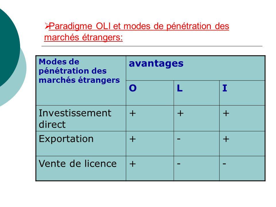 Paradigme OLI et modes de pénétration des marchés étrangers: Modes de pénétration des marchés étrangers avantages OLI Investissement direct +++ Export