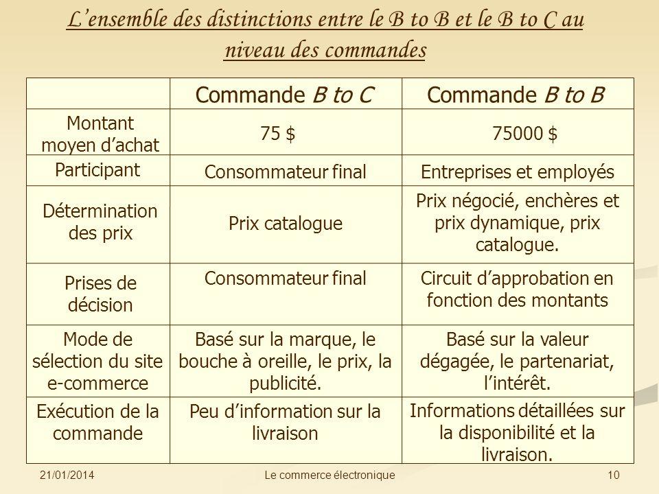 21/01/2014 10Le commerce électronique Lensemble des distinctions entre le B to B et le B to C au niveau des commandes Commande B to CCommande B to B M