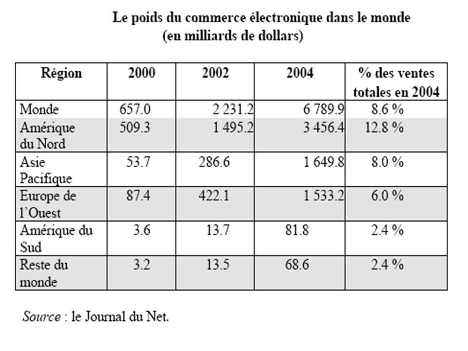 21/01/2014 17Le commerce électronique
