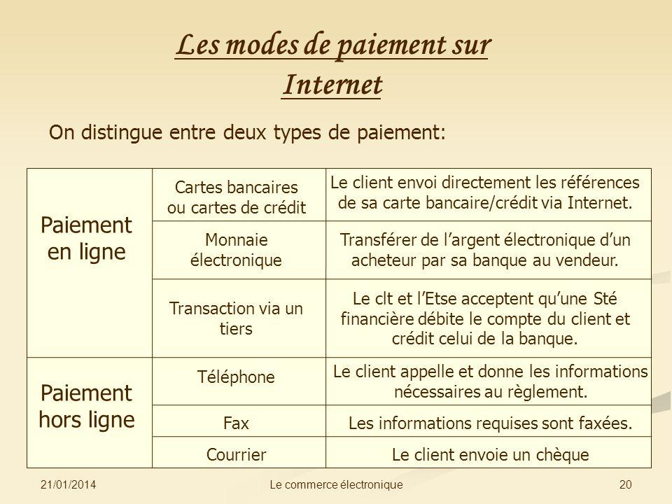 21/01/2014 20Le commerce électronique Les modes de paiement sur Internet On distingue entre deux types de paiement: Paiement en ligne Paiement hors li