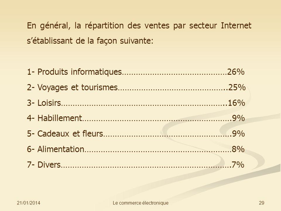 21/01/2014 29Le commerce électronique En général, la répartition des ventes par secteur Internet sétablissant de la façon suivante: 1- Produits informatiques………………………………………26% 2- Voyages et tourismes………………………………………..25% 3- Loisirs……………………………………………………………..16% 4- Habillement……………………………………………………….9% 5- Cadeaux et fleurs……………………………………………….9% 6- Alimentation………………………………………………………8% 7- Divers……………………………………………………………….7%
