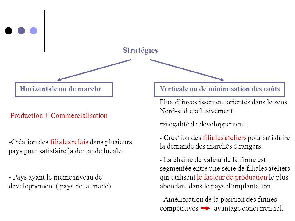 Stratégies Horizontale ou de marché Production + Commercialisation -Création des filiales relais dans plusieurs pays pour satisfaire la demande locale
