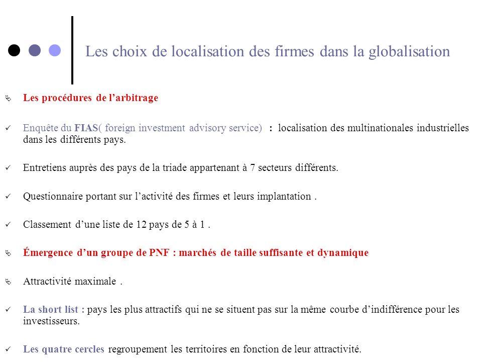 Les choix de localisation des firmes dans la globalisation Les procédures de larbitrage Enquête du FIAS( foreign investment advisory service) : locali