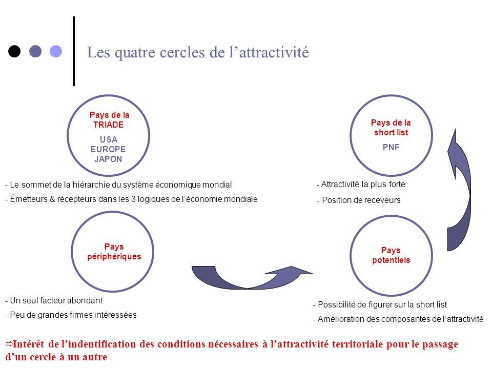 Les quatre cercles de lattractivité - Le sommet de la hiérarchie du système économique mondial - Émetteurs & récepteurs dans les 3 logiques de léconom