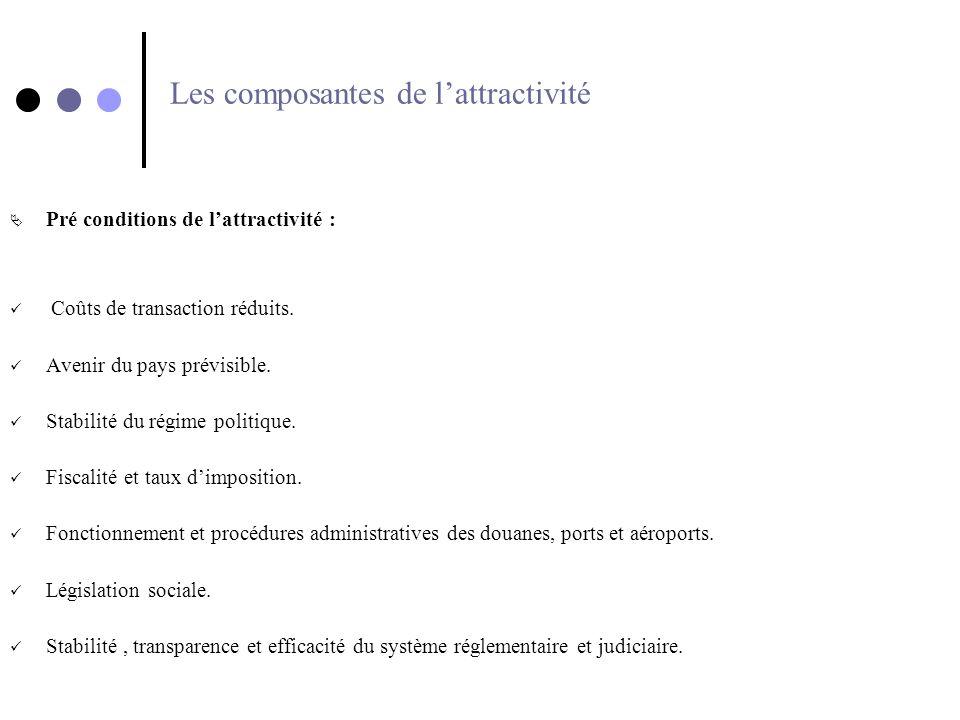 Les composantes de lattractivité Pré conditions de lattractivité : Coûts de transaction réduits. Avenir du pays prévisible. Stabilité du régime politi