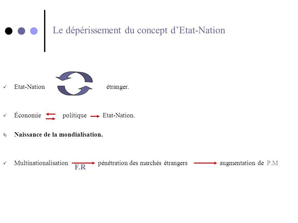 Le dépérissement du concept dEtat-Nation Etat-Nation étranger. Économie politique Etat-Nation. Naissance de la mondialisation. Multinationalisation pé