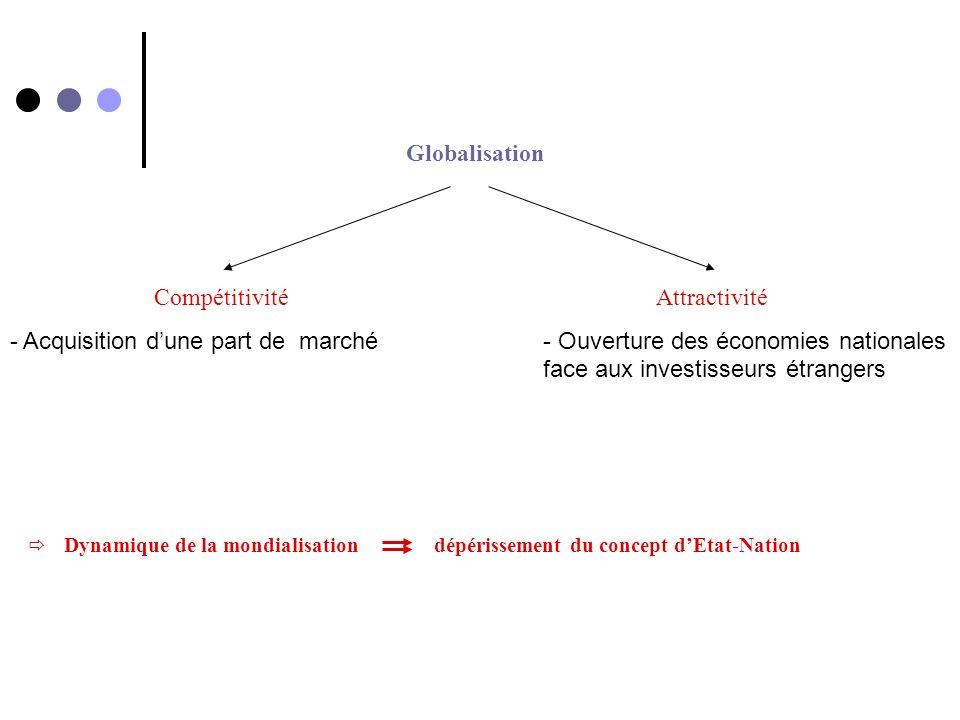 Dynamique de la mondialisation dépérissement du concept dEtat-Nation Globalisation Compétitivité - Acquisition dune part de marché Attractivité - Ouve