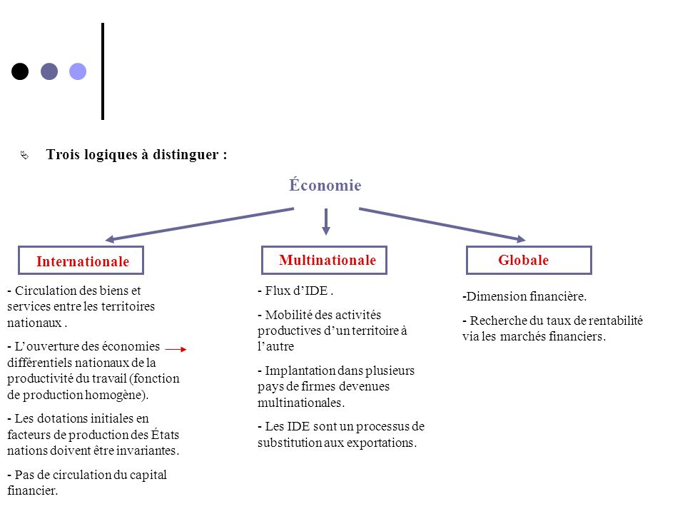 Trois logiques à distinguer : Économie Internationale GlobaleMultinationale - Circulation des biens et services entre les territoires nationaux. - Lou