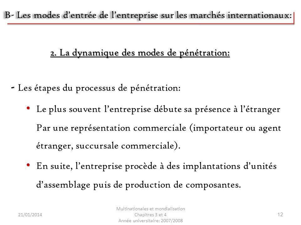 21/01/2014 Multinationales et mondialisation Chapitres 3 et 4 Année universitaire: 2007/2008 12 2. La dynamique des modes de pénétration: - - Les étap
