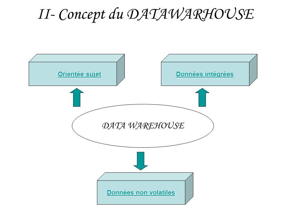II- Concept du DATAWARHOUSE Orientée sujet Orientée sujet Données intégrées Données intégrées Données non volatiles Données non volatiles DATA WAREHOU