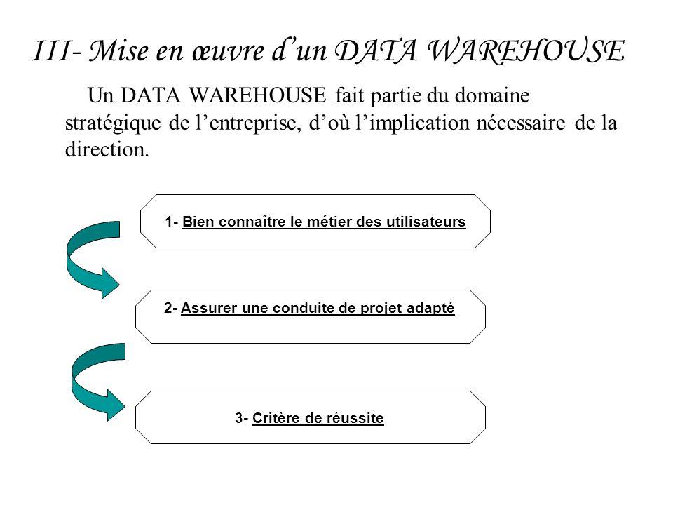 III- Mise en œuvre dun DATA WAREHOUSE Un DATA WAREHOUSE fait partie du domaine stratégique de lentreprise, doù limplication nécessaire de la direction
