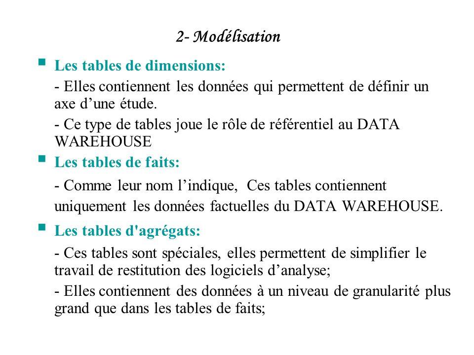 Les tables de dimensions: - Elles contiennent les données qui permettent de définir un axe dune étude. - Ce type de tables joue le rôle de référentiel