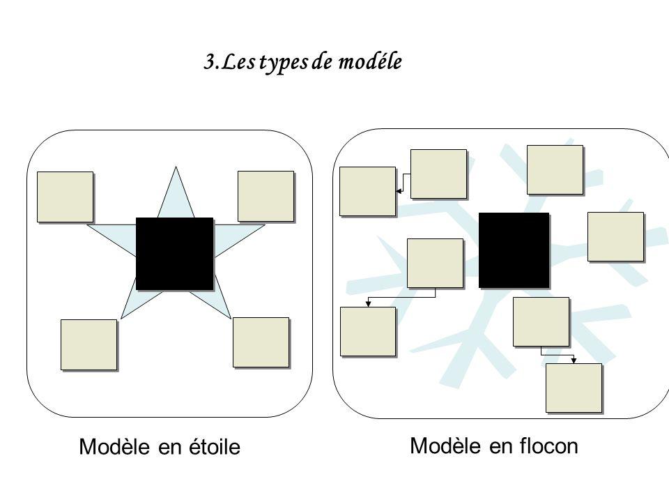 3.Les types de modéle Modèle en étoile Modèle en flocon