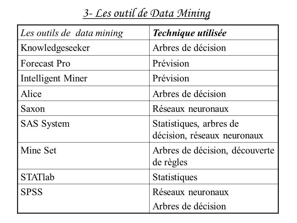 Les outils de data miningTechnique utilisée KnowledgeseekerArbres de décision Forecast ProPrévision Intelligent MinerPrévision AliceArbres de décision