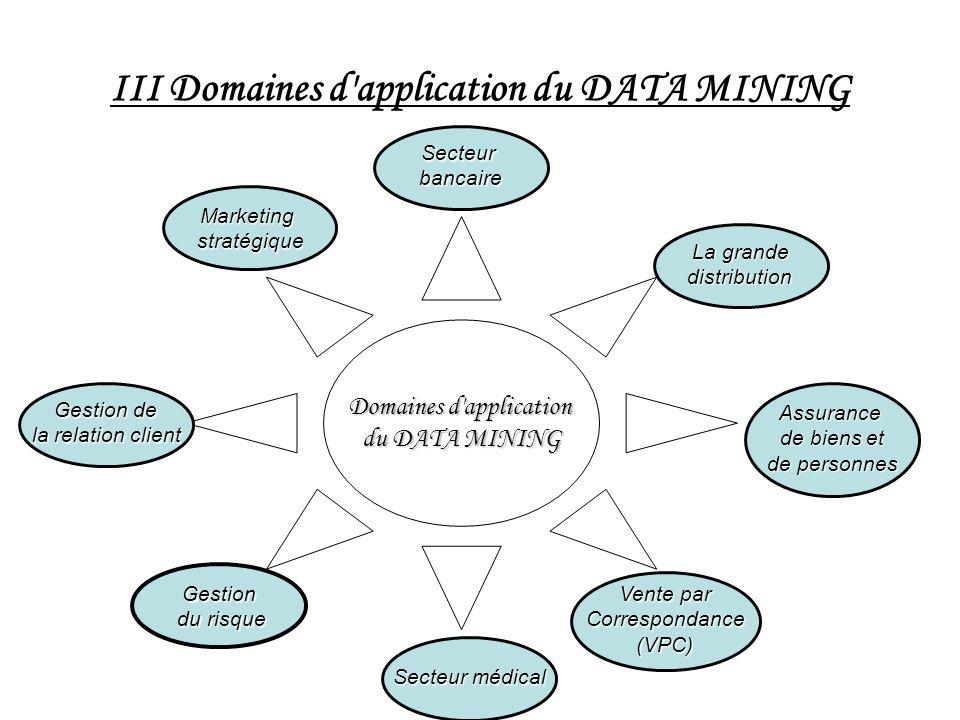 III Domaines d'application du DATA MINING Domaines d'application du DATA MINING Secteurbancaire La grande distribution Gestion du risque du risque Sec