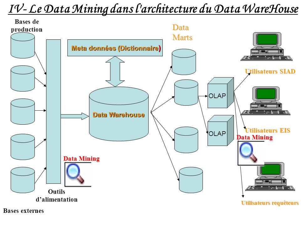 Data Warehouse Bases de production Bases externes Outils dalimentation Data Marts IV- Le Data Mining dans l architecture du Data WareHouse Meta données (Dictionnaire ) Utilisateurs SIAD Utilisateurs EIS Utilisateurs requêteurs OLAP Data Mining