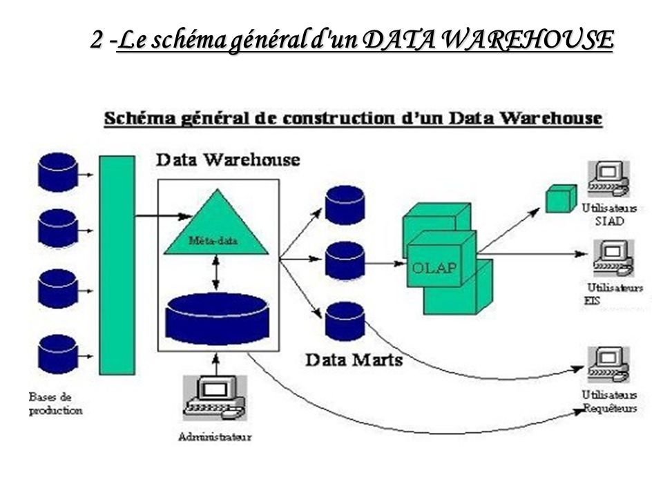 3- Objectifs intégrer différentes bases de données opérationnelles; intégrer différentes bases de données opérationnelles; donner l accès aux informations du passé; fournir des outils d analyse sur ces données; fournir des outils d analyse sur ces données; résumer les données; résumer les données; réconcilier des données inconsistantes.