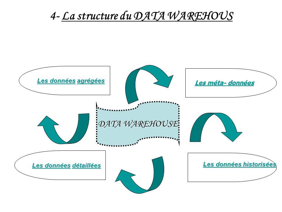 4- La structure du DATA WAREHOUS Les données agrégées Les méta- données Les données historisées Les données détaillées DATA WAREHOUSE