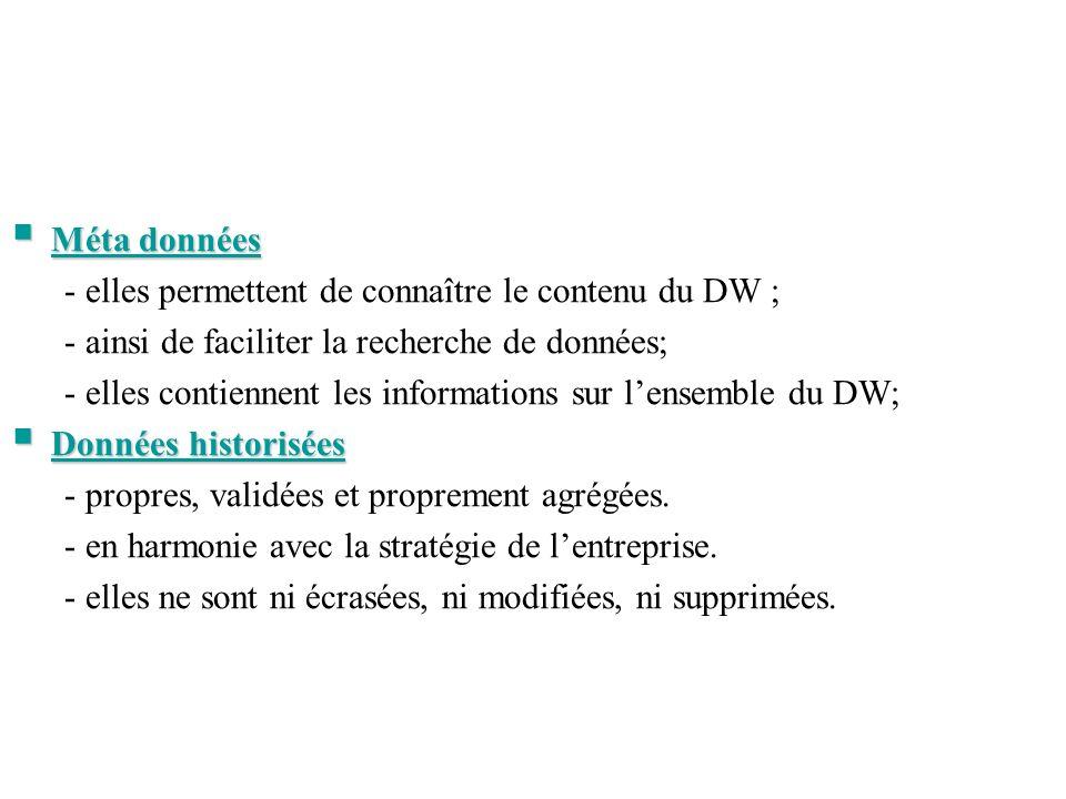 Méta données Méta données - elles permettent de connaître le contenu du DW ; - ainsi de faciliter la recherche de données; - elles contiennent les inf