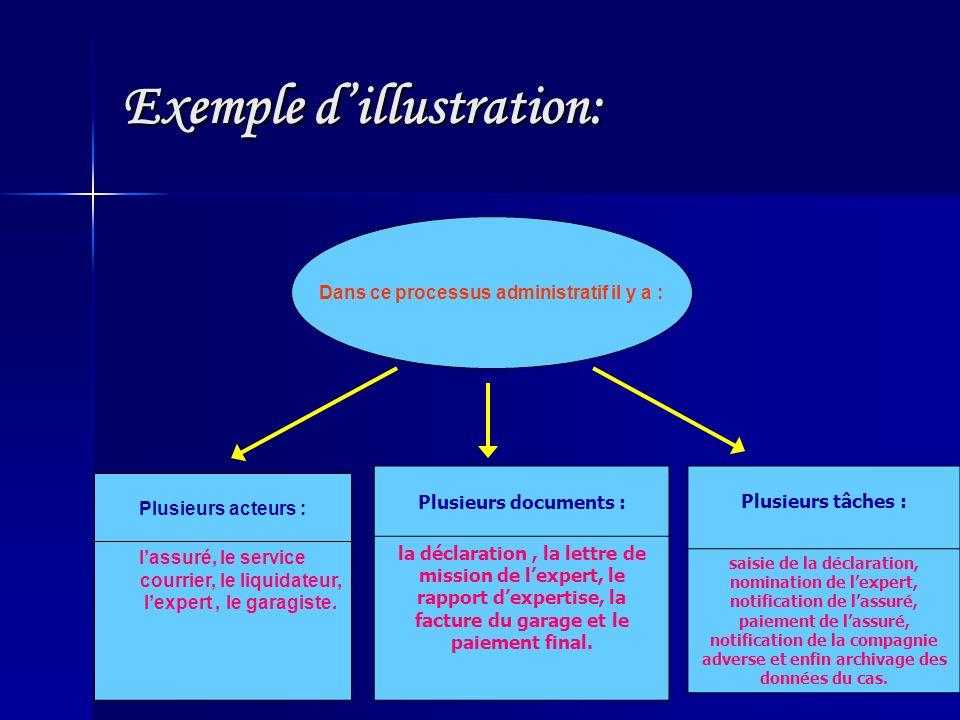 Exemple dillustration: Plusieurs acteurs : lassuré, le service courrier, le liquidateur, lexpert, le garagiste. Plusieurs documents : la déclaration,