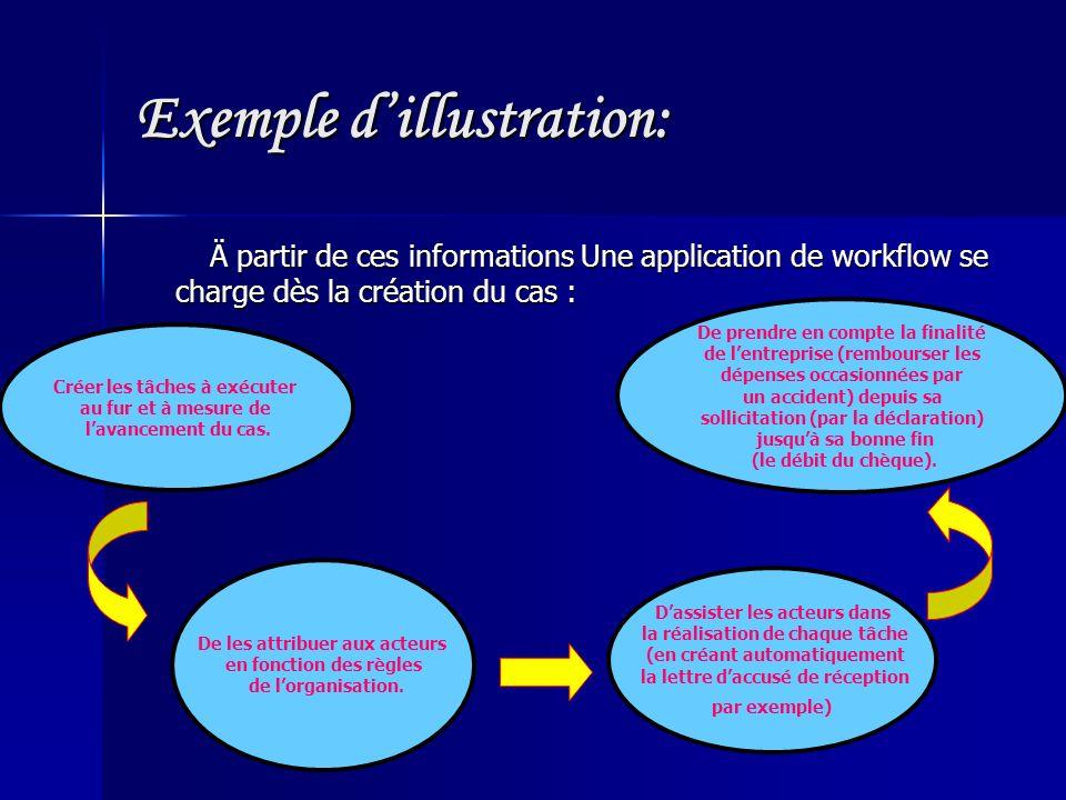 Exemple dillustration: Ä partir de ces informations Une application de workflow se charge dès la création du cas : Ä partir de ces informations Une application de workflow se charge dès la création du cas : De les attribuer aux acteurs en fonction des règles de lorganisation.