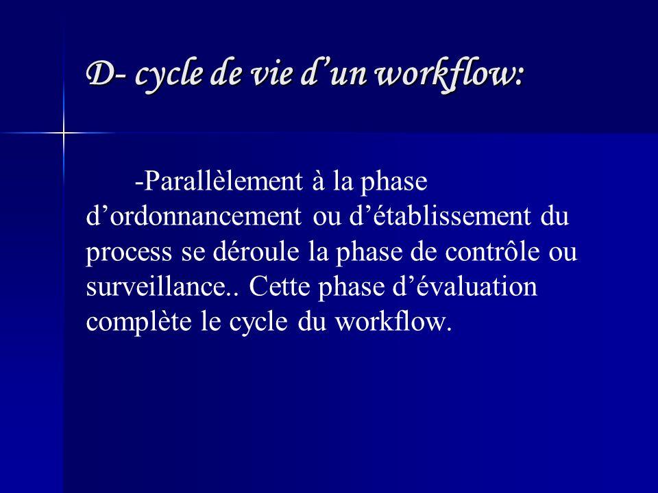 D- cycle de vie dun workflow: -Parallèlement à la phase dordonnancement ou détablissement du process se déroule la phase de contrôle ou surveillance..