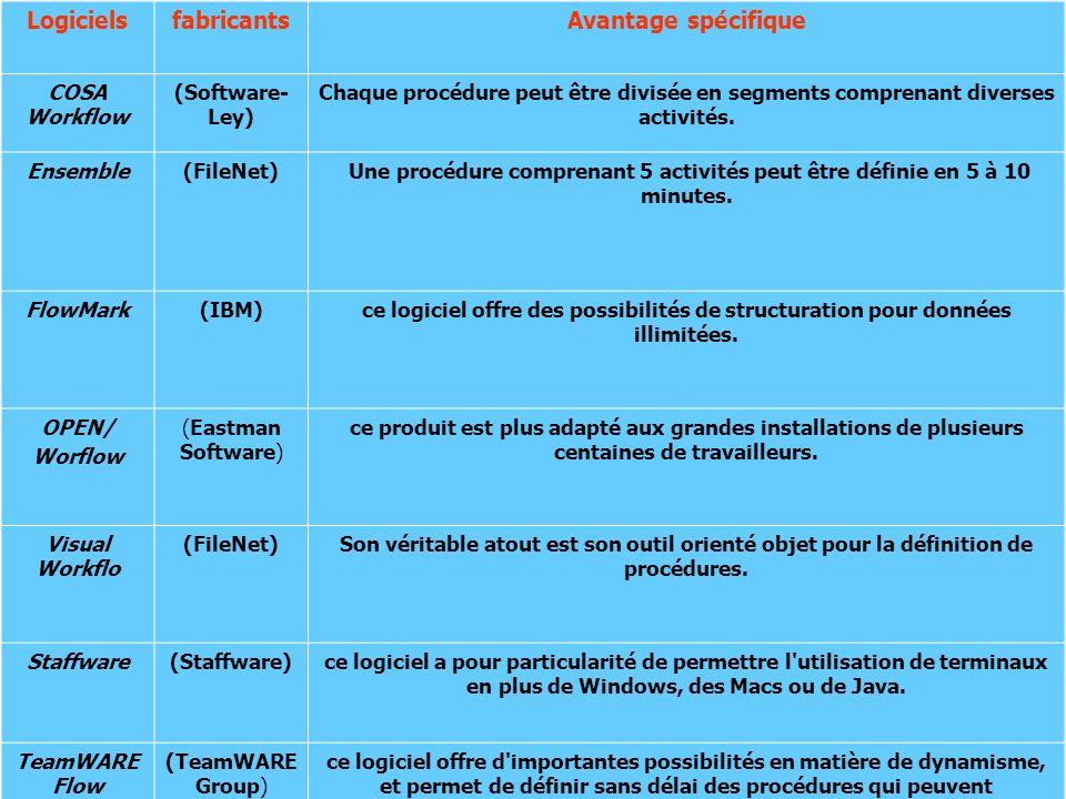 LogicielsfabricantsAvantage spécifique COSA Workflow (Software- Ley) Chaque procédure peut être divisée en segments comprenant diverses activités. Ens