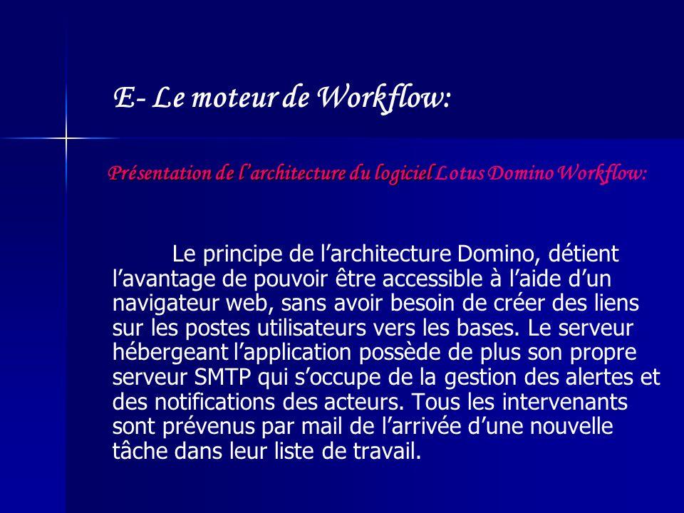 Présentation de larchitecture du logiciel Présentation de larchitecture du logiciel Lotus Domino Workflow: Le principe de larchitecture Domino, détient lavantage de pouvoir être accessible à laide dun navigateur web, sans avoir besoin de créer des liens sur les postes utilisateurs vers les bases.