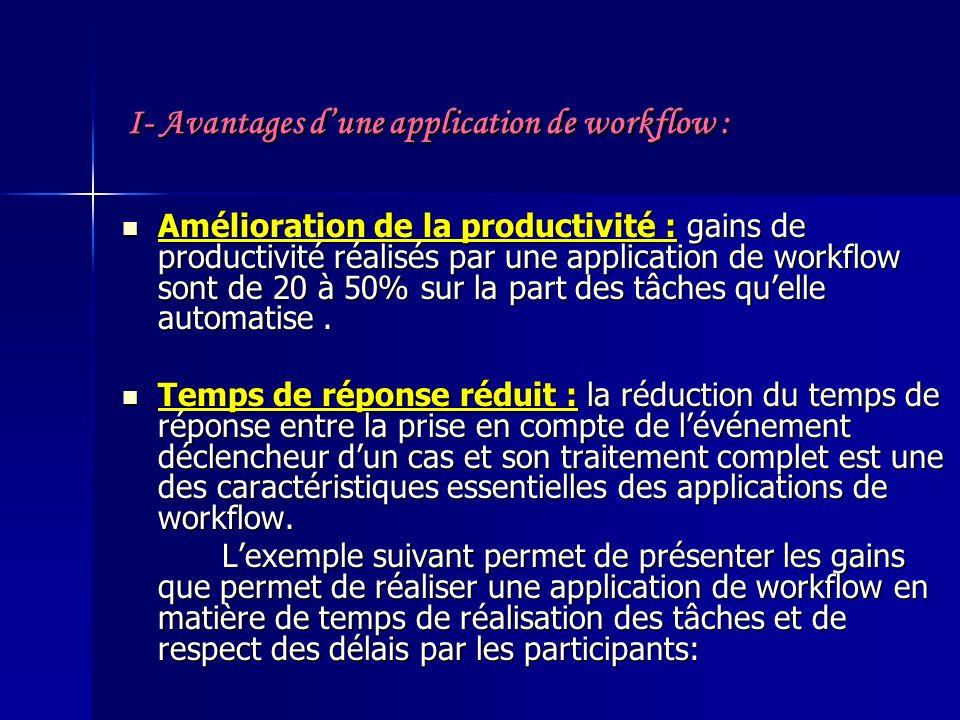 I- Avantages dune application de workflow : Amélioration de la productivité : gains de productivité réalisés par une application de workflow sont de 20 à 50% sur la part des tâches quelle automatise.