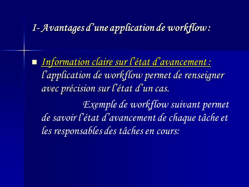 I- Avantages dune application de workflow : Information claire sur létat davancement : lapplication de workflow permet de renseigner avec précision sur létat dun cas.