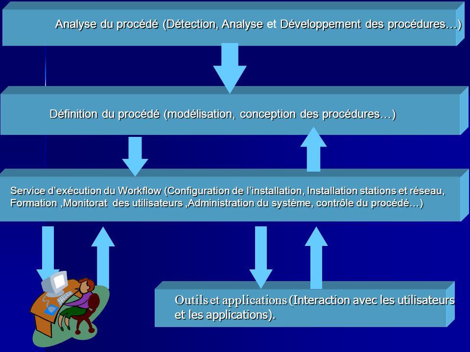 Analyse du procédé (Détection, AnalyseDéveloppement des procédures…) Analyse du procédé (Détection, Analyse et Développement des procédures…) Outils et applications ( Interaction avec les utilisateurs et les applications).