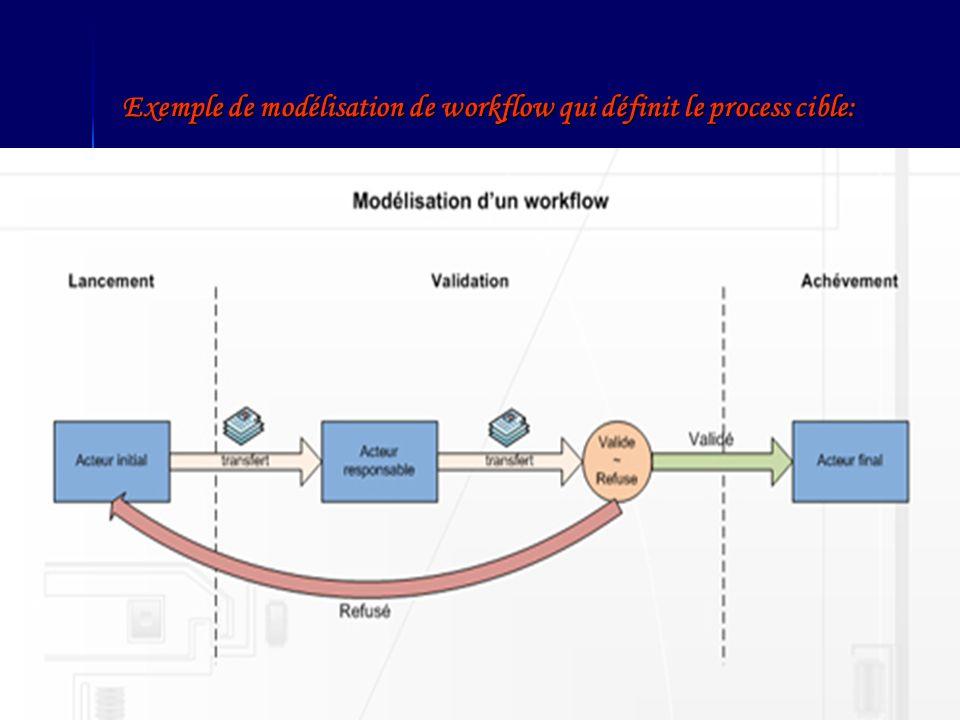 Exemple de modélisation de workflow qui définit le process cible: