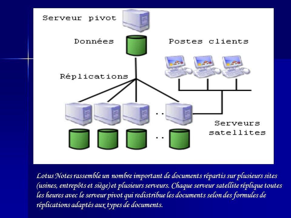 Lotus Notes rassemble un nombre important de documents répartis sur plusieurs sites (usines, entrepôts et siège) et plusieurs serveurs. Chaque serveur