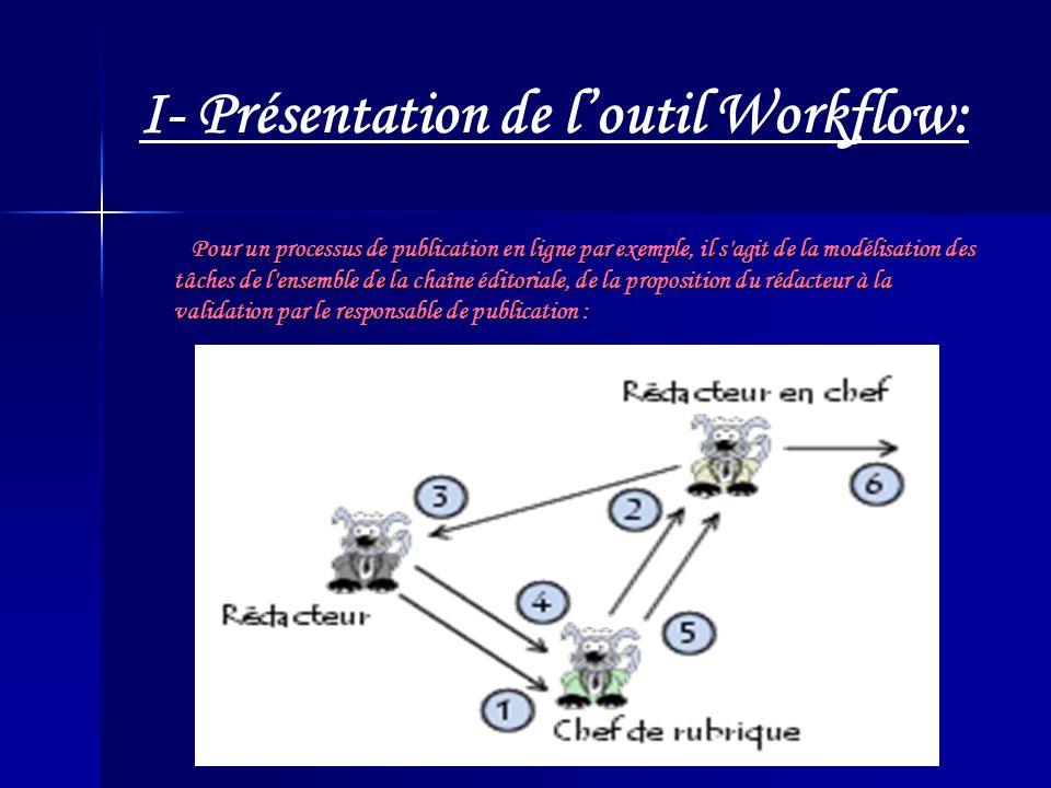 Pour un processus de publication en ligne par exemple, il s agit de la modélisation des tâches de l ensemble de la chaîne éditoriale, de la proposition du rédacteur à la validation par le responsable de publication : Pour un processus de publication en ligne par exemple, il s agit de la modélisation des tâches de l ensemble de la chaîne éditoriale, de la proposition du rédacteur à la validation par le responsable de publication : I- Présentation de loutil Workflow: