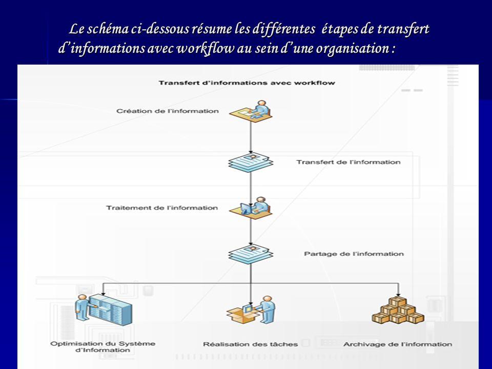 Le schéma ci-dessous résume les différentes étapes de transfert dinformations avec workflow au sein dune organisation : Le schéma ci-dessous résume les différentes étapes de transfert dinformations avec workflow au sein dune organisation :