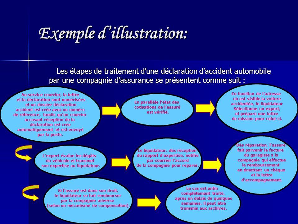 Exemple dillustration: Les étapes de traitement dune déclaration daccident automobile par une compagnie dassurance se présentent comme suit : Les étap