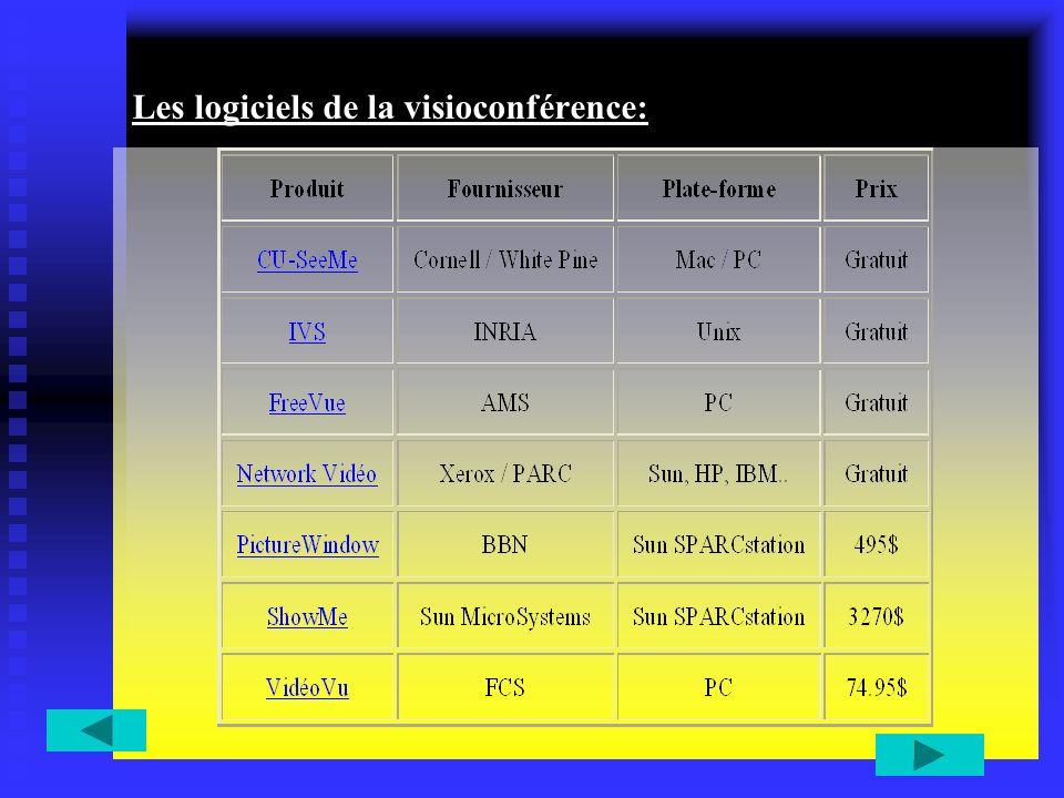 Les logiciels de la visioconférence: