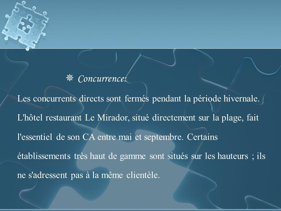 Concurrence: Les concurrents directs sont fermés pendant la période hivernale.