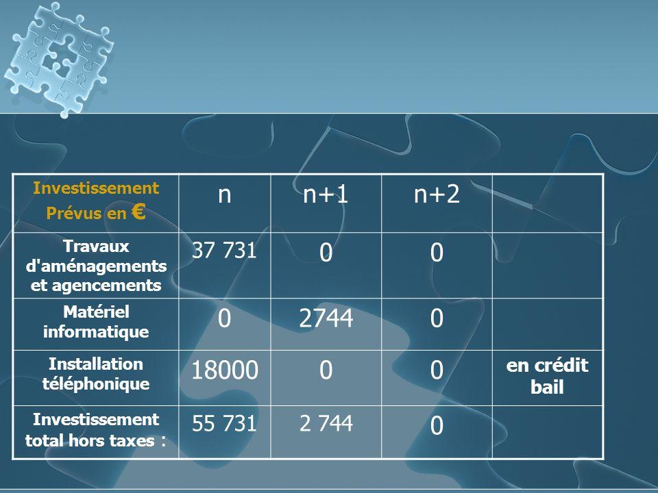 Investissement Prévus en nn+1n+2 Travaux d aménagements et agencements 37 731 00 Matériel informatique 027440 Installation téléphonique 1800000 en crédit bail Investissement total hors taxes : 55 7312 744 0