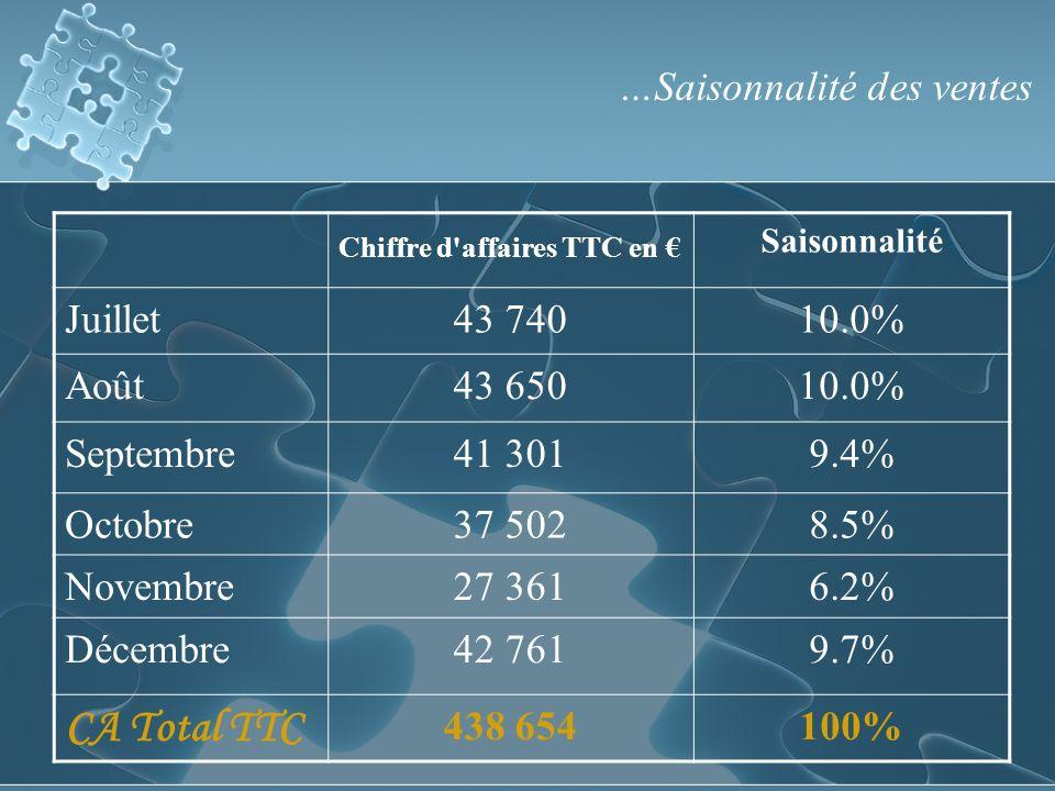 Chiffre d affaires TTC en Saisonnalité Juillet43 74010.0% Août43 65010.0% Septembre41 3019.4% Octobre37 5028.5% Novembre27 3616.2% Décembre42 7619.7% CA Total TTC 438 654100% …Saisonnalité des ventes