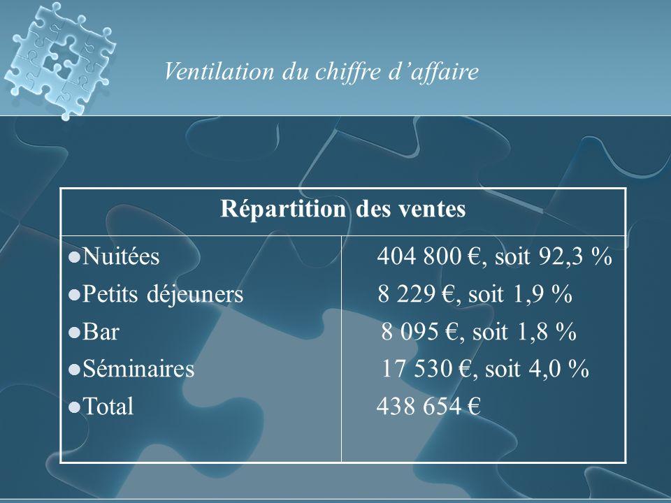 Ventilation du chiffre daffaire Répartition des ventes Nuitées 404 800, soit 92,3 % Petits déjeuners 8 229, soit 1,9 % Bar 8 095, soit 1,8 % Séminaires 17 530, soit 4,0 % Total 438 654