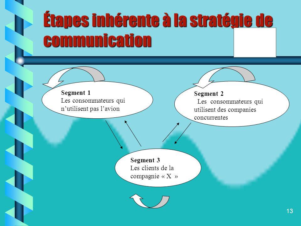 12 Les objectifs de la communication touristique En définissant ses objectifs de communication, lorganisation touristique précise les buts quelle dési