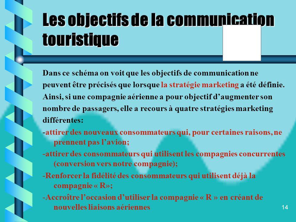 13 Étapes inhérente à la stratégie de communication Segment 1 Les consommateurs qui nutilisent pas lavion Segment 3 Les clients de la compagnie « X »