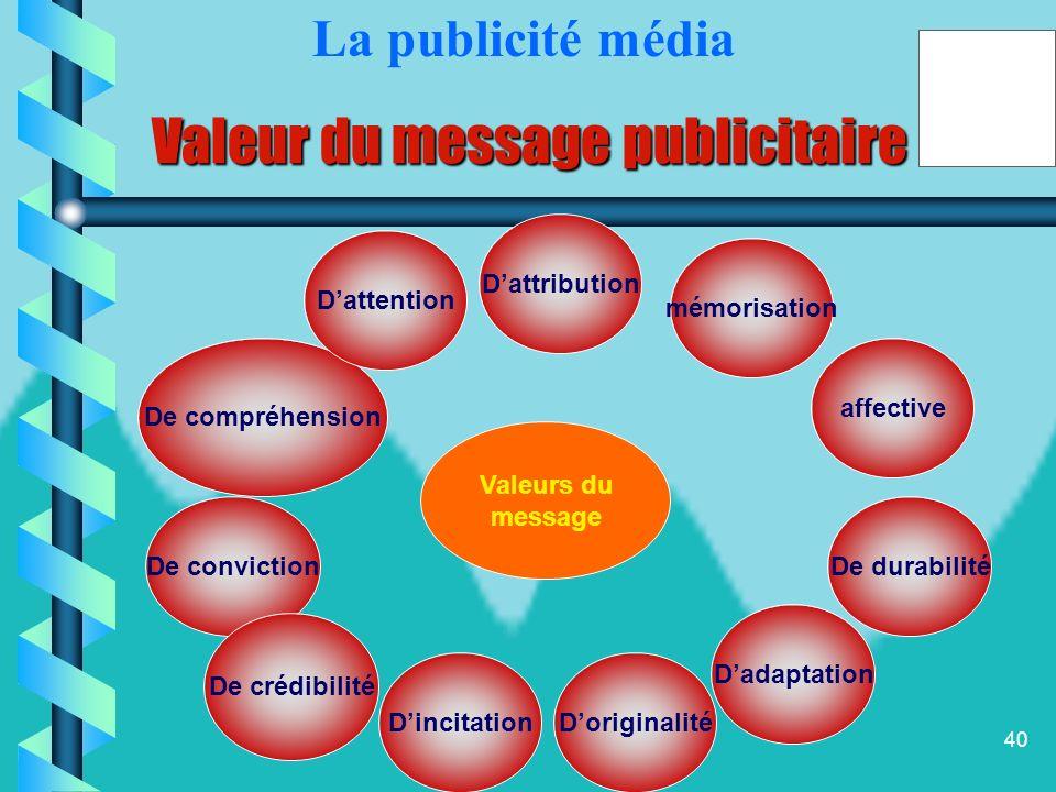 39 Le message publicitaire Ì Ì Comment sélectionner le message publicitaire parmi un grand nombre de possibilités? La réponse à cette question nécessi