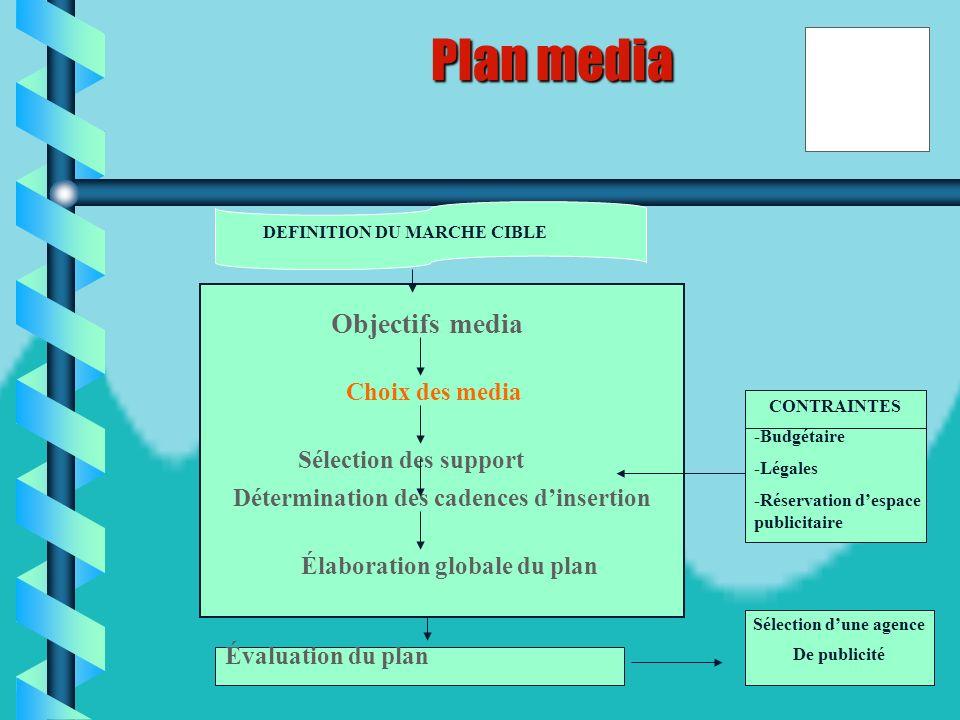 44 Ì Ì Les objectifs du plan média doivent être quantifiés et peuvent être définis, pour une période spécifique, en terme: Daudience cumulé : cest la