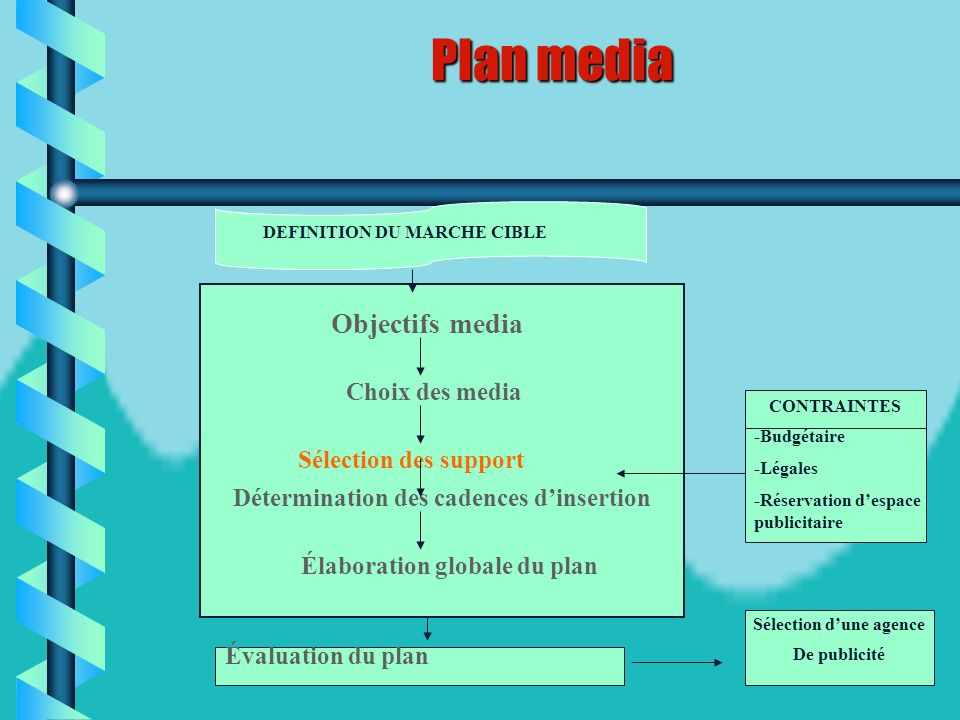 46 Choix des media Le choix des media est donné dans le tableau suivant, ou on pressente les caractéristiques des différents media. En effet les media
