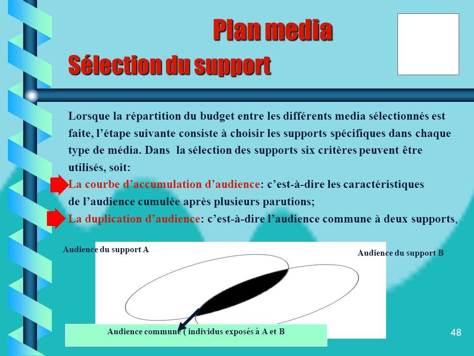 47 DEFINITION DU MARCHE CIBLE Objectifs media Choix des media Sélection des support CONTRAINTES -Budgétaire -Légales -Réservation despace publicitaire