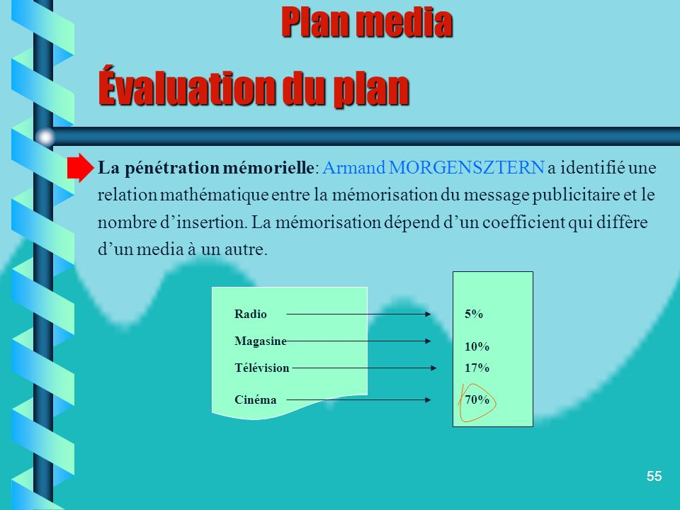 54 Évaluation du plan Un plan media représente une combinaison de supports. Plusieurs combinaisons peuvent être formulées et il sagit alors de retenir