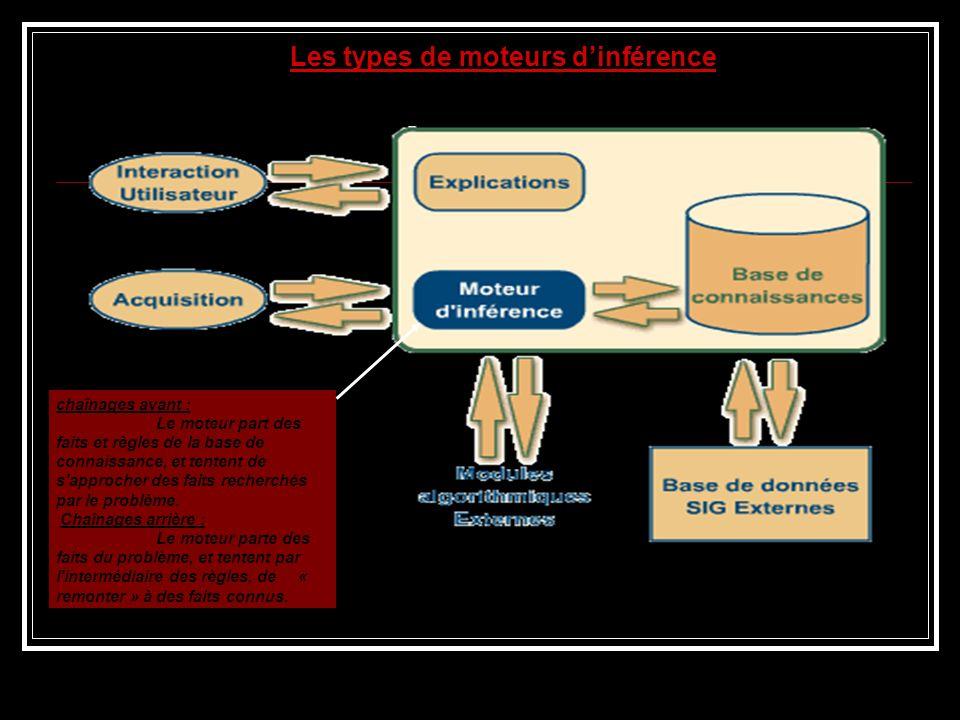 Les types de moteurs dinférence chaînages avant : Le moteur part des faits et règles de la base de connaissance, et tentent de s'approcher des faits r